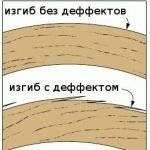 гибка древесины