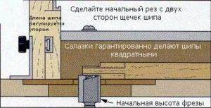 приспособление для фрезерования шипов