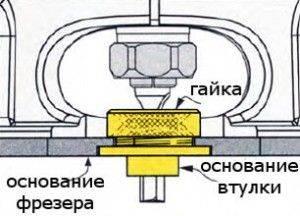 Как пользоваться копировальными втулками на фрезере