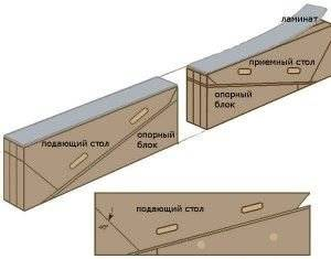 Как сделать ламинированные блоки